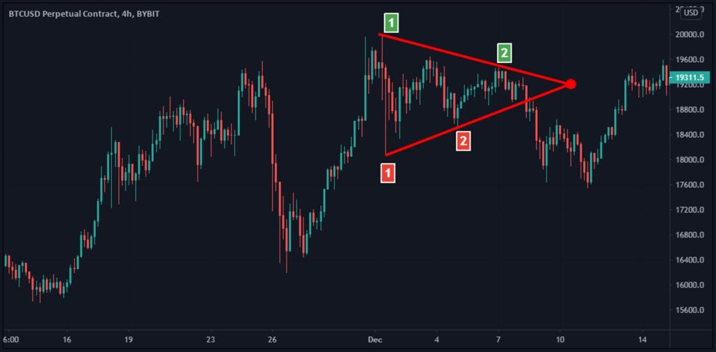 Triangle pattern strength