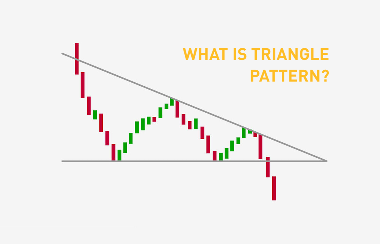 Triangle Patterns Chart