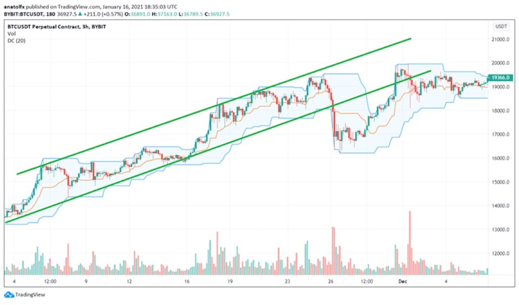 Donchian vs Price Channel
