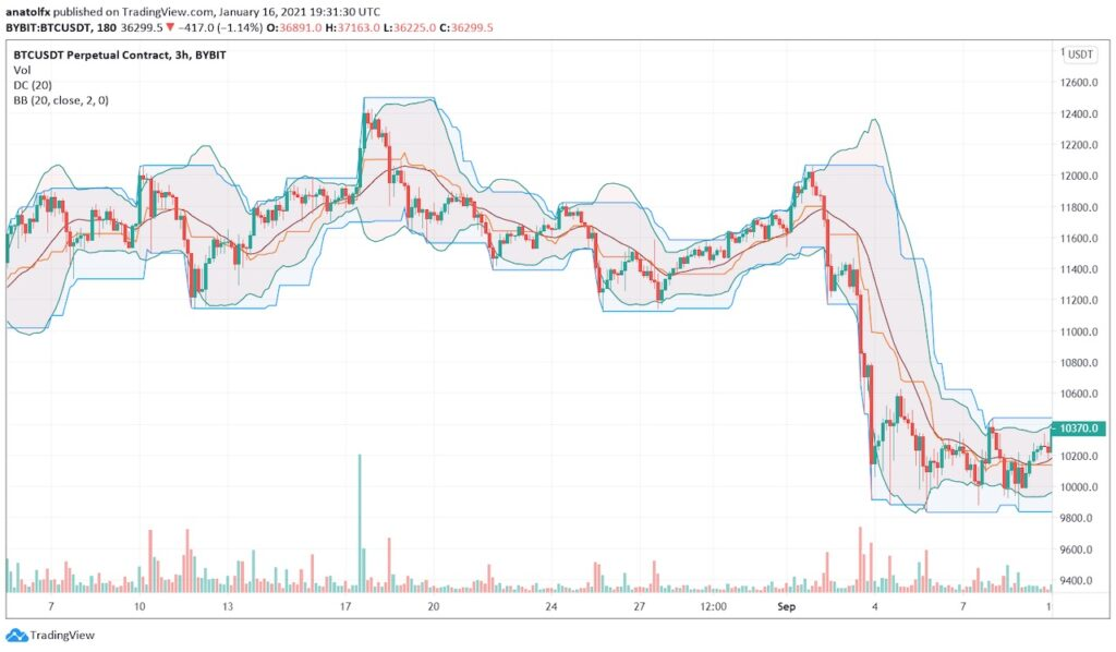 Donchian Channel vs Bollinger Bands
