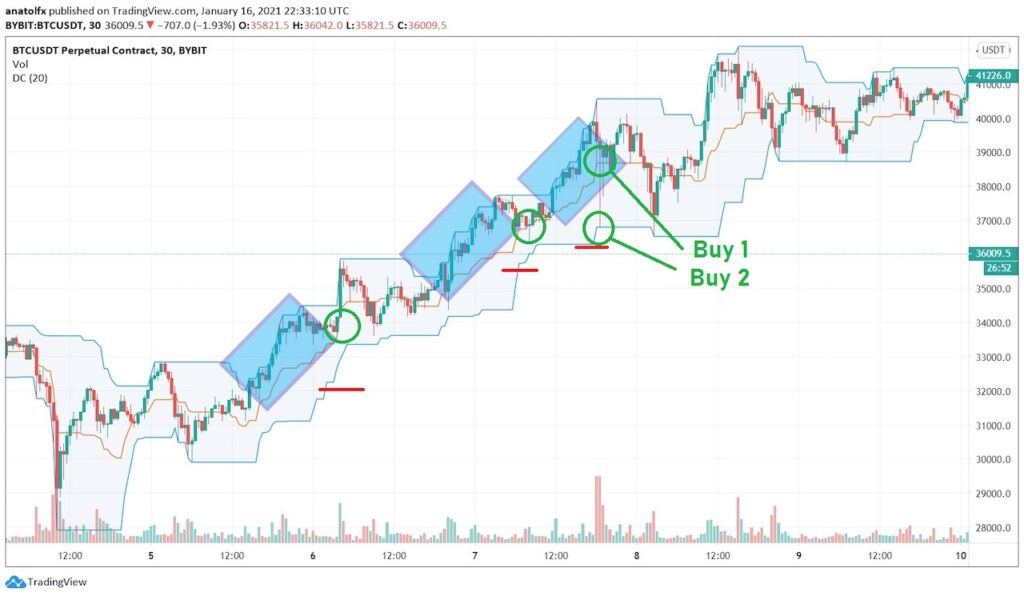 Stop loss on Donchian