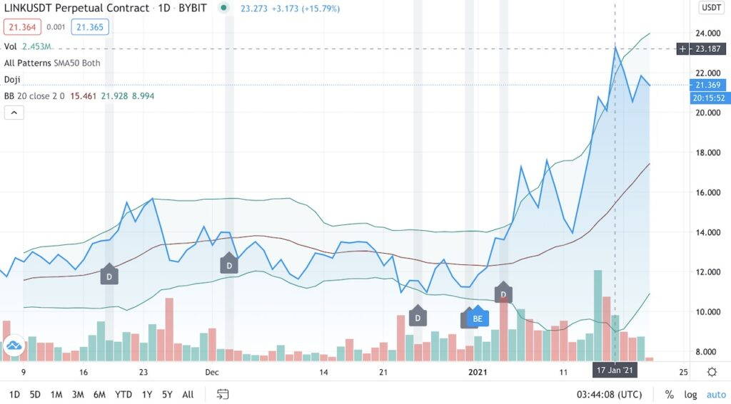 チェーンリンク価格分析