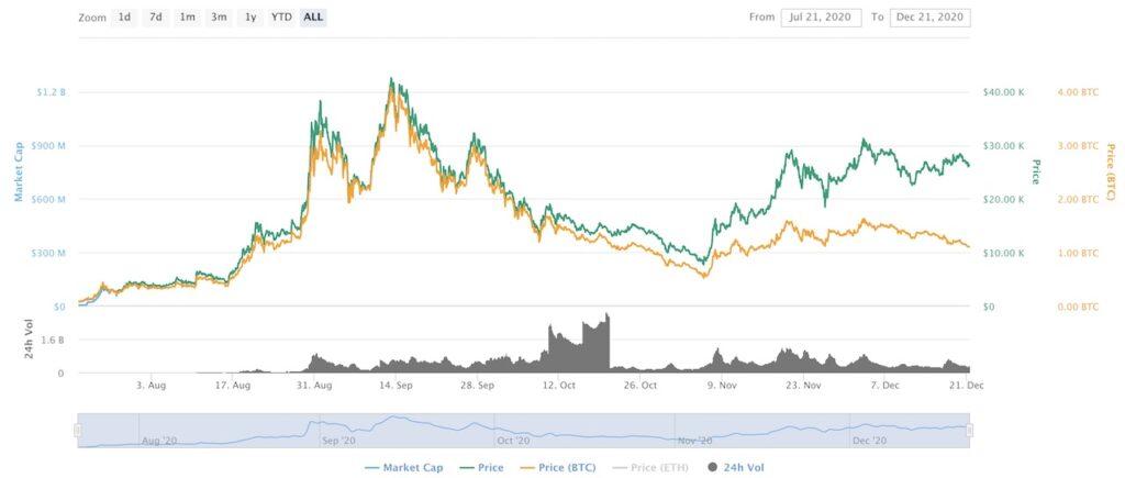 그리운 금융 가격 차트