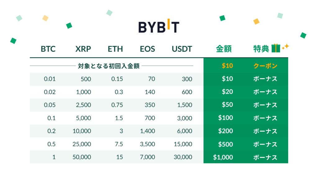 BYBIT キャンペーン詳細